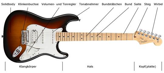 E-Gitarre online kaufen Online-Shop | > 1000 Modelle | Fender Ibanez